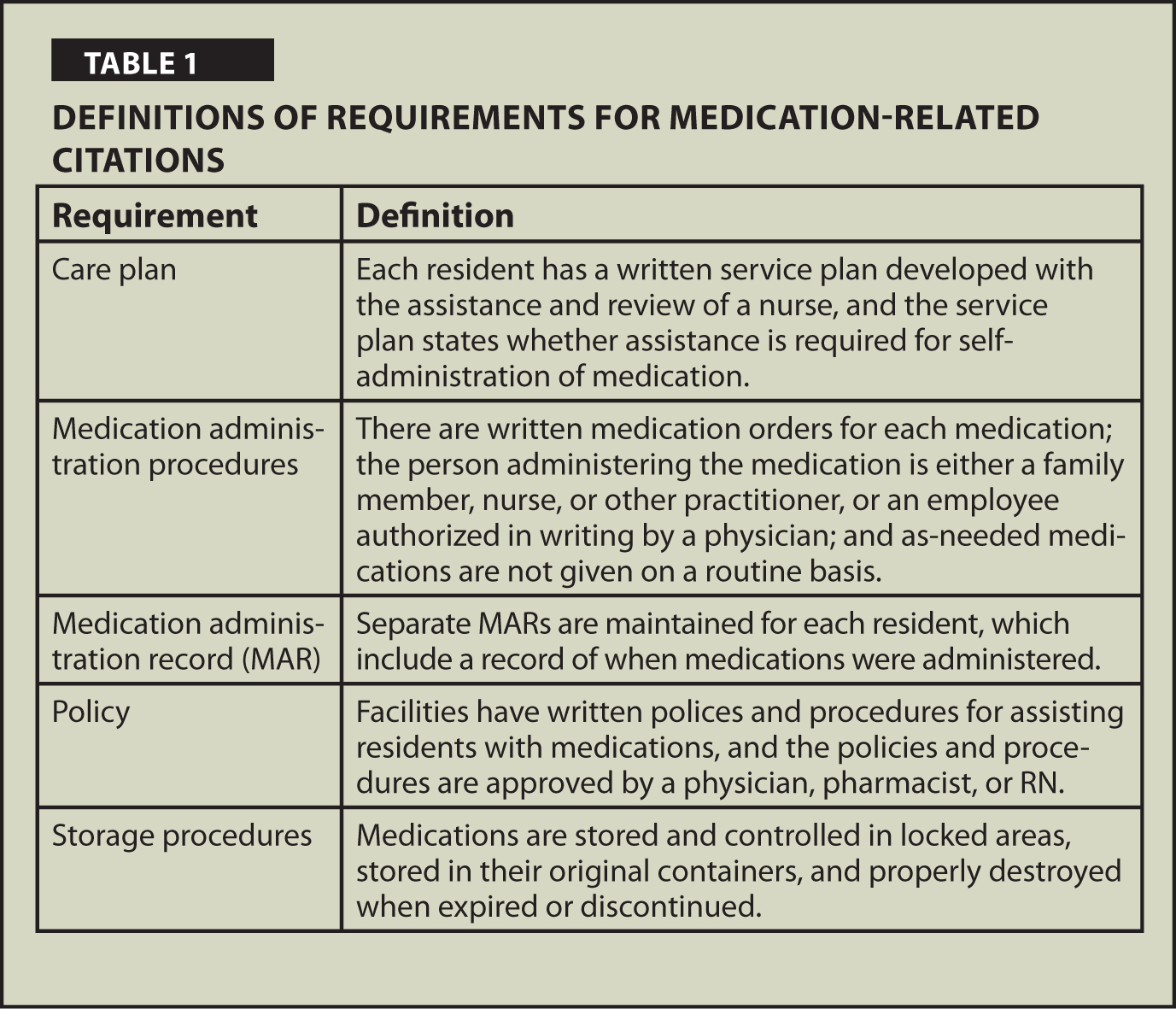 Definitions of Requirements for Medication-Related Citations