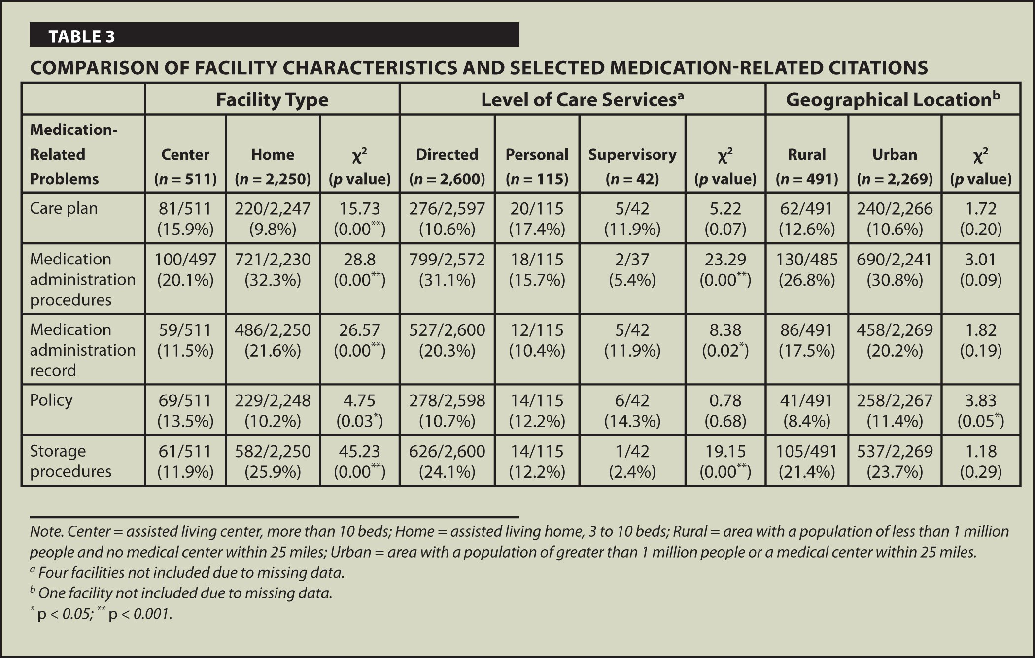 Comparison of Facility Characteristics and Selected Medication-Related Citations