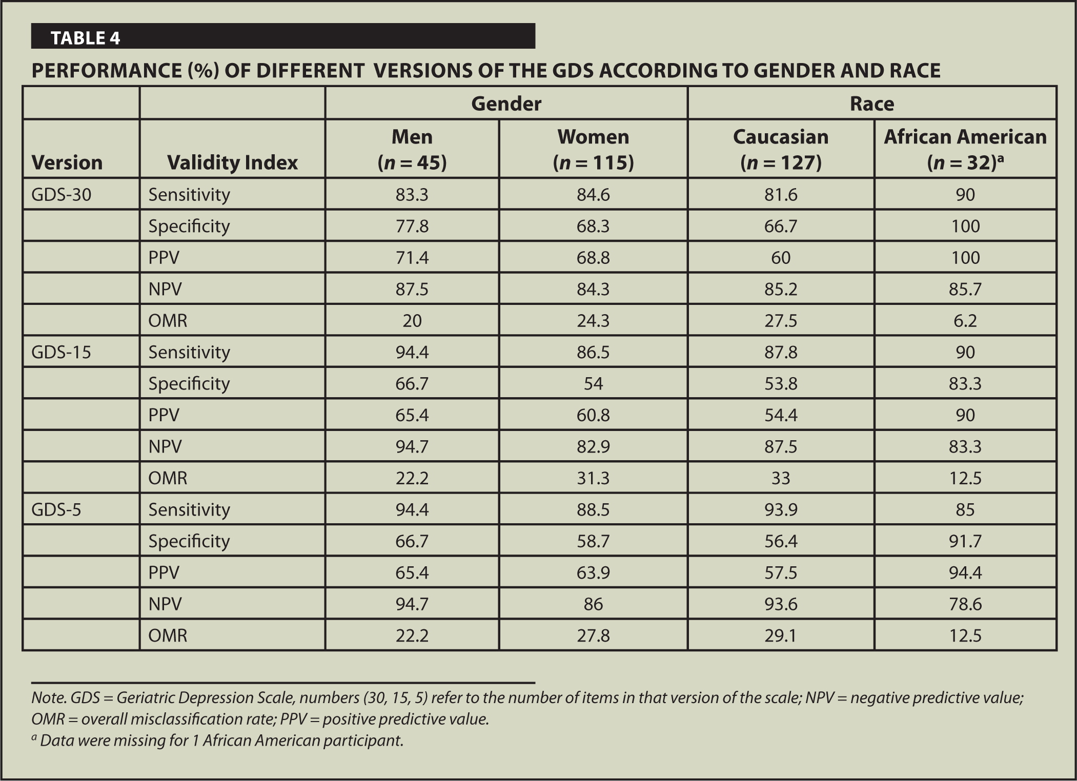 Performance (%) of Different Versions of the Gds According to Gender and Race