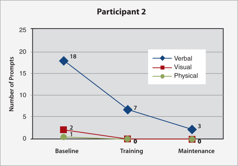 Frequency of verbal, visual, and physical prompting needed for Participant #2's task (preparing poached eggs and toast; 26 subtasks) at baseline, final nurse individualized skills training (IST) and final caregiver-led IST sessions.