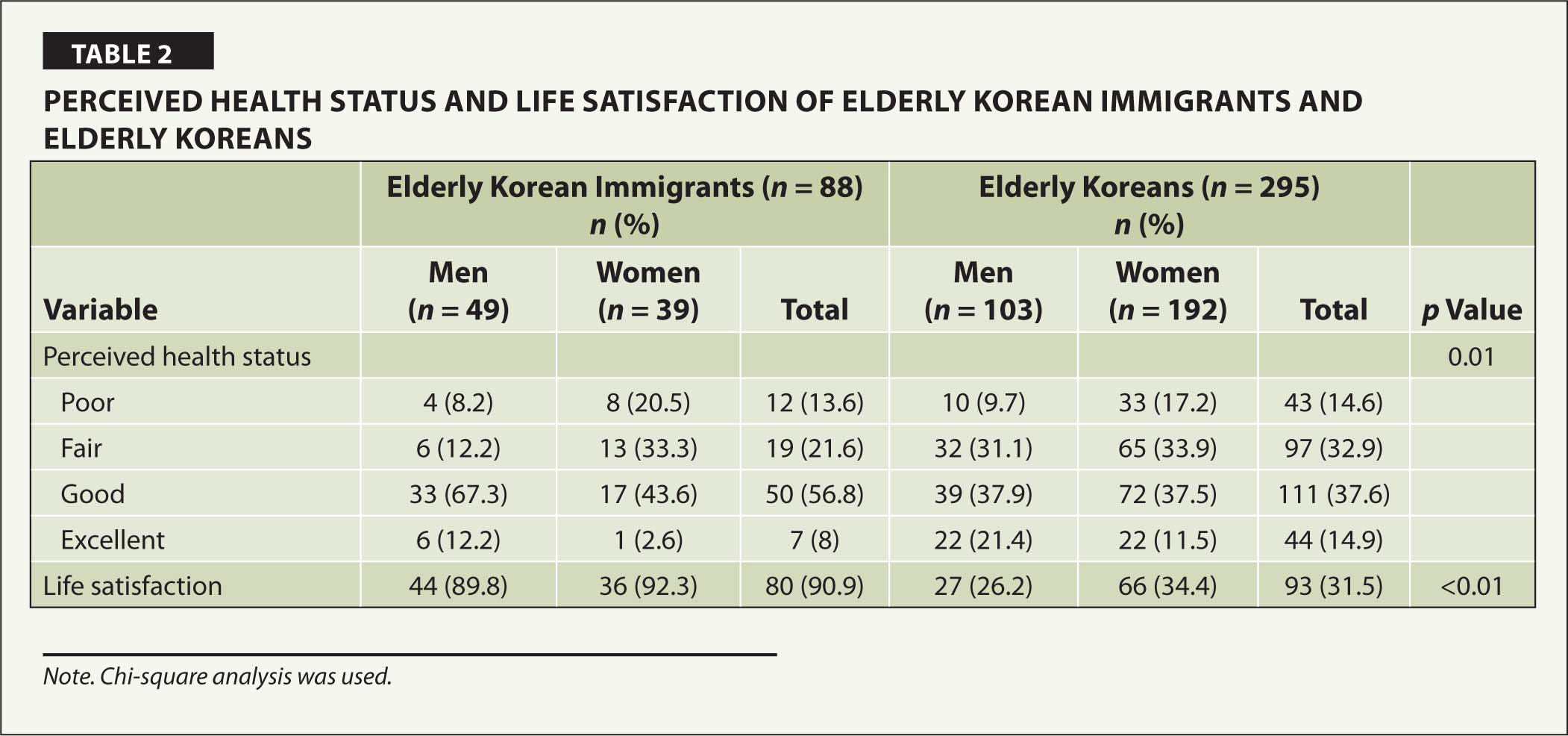 Perceived Health Status and Life Satisfaction of Elderly Korean Immigrants and Elderly Koreans