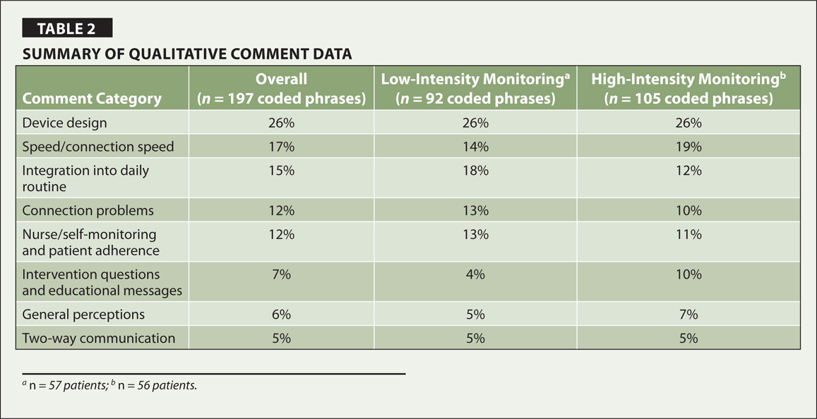 Summary of Qualitative Comment Data