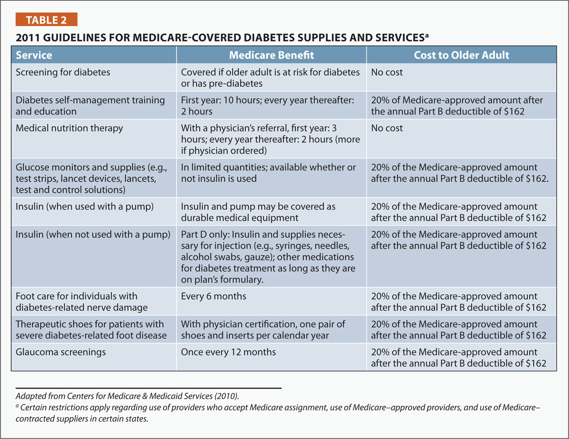 2011 Guidelines for Medicare-Covered Diabetes Supplies and Servicesa