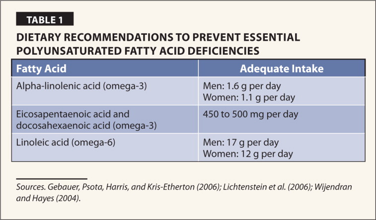 Dietary Recommendations to Prevent Essential Polyunsaturated Fatty Acid Deficiencies