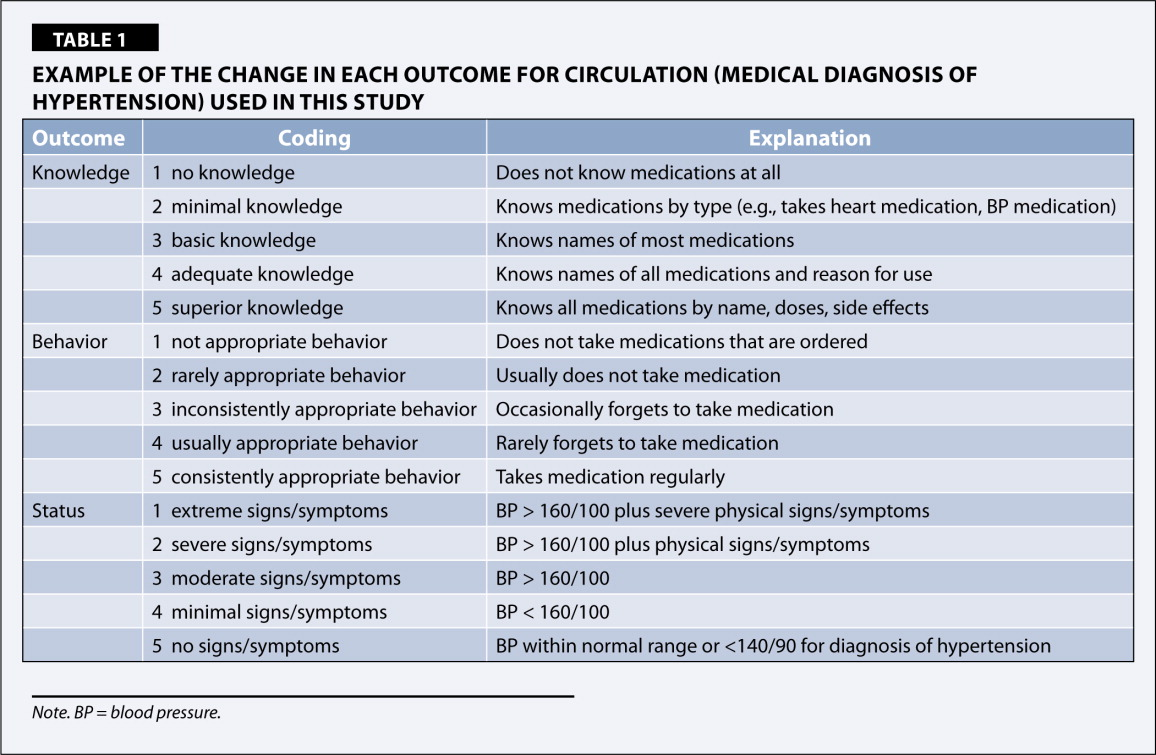 Example of the Change in Each Outcome for Circulation (Medical Diagnosis of Hypertension) Used in This Study