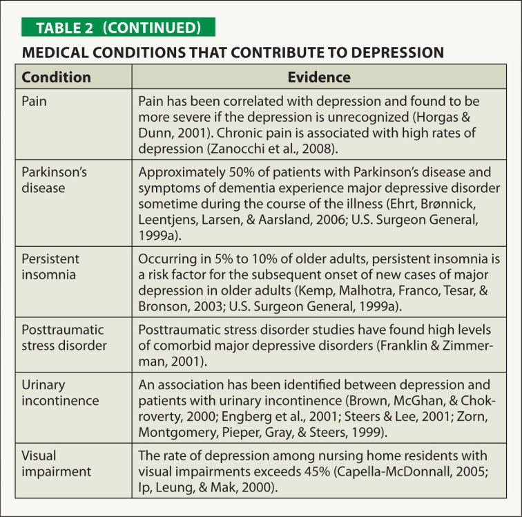 Medical Conditions that Contribute to Depression