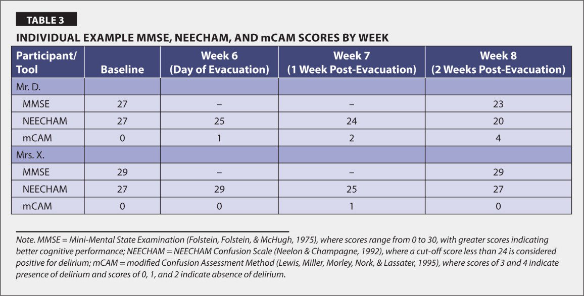 Individual Example MMSE, Neecham, and mCAM Scores by Week