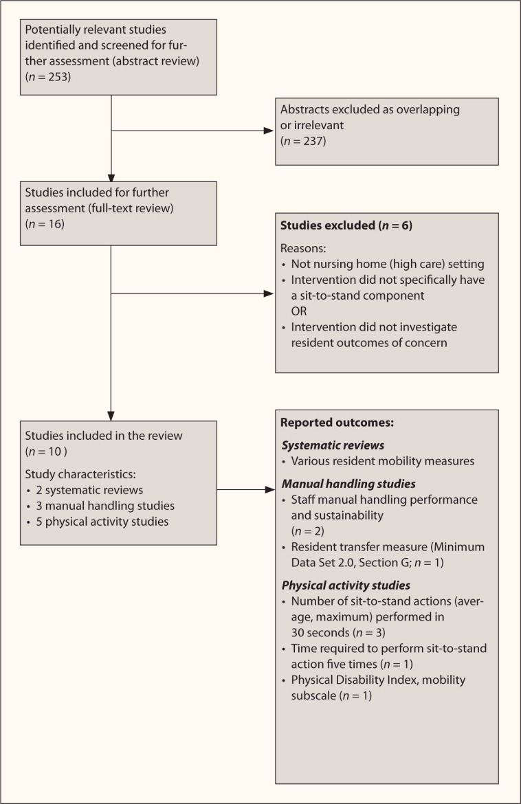 Description of identification of studies for inclusion in this systematic review.
