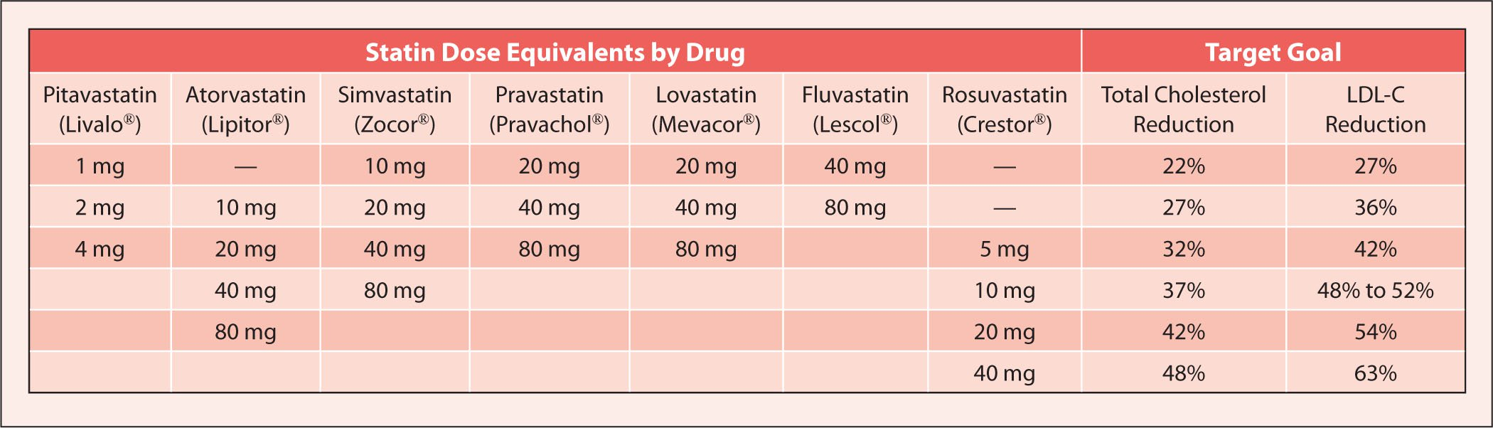 Statin Dose Equivalency Chart Pictures to Pin on Pinterest