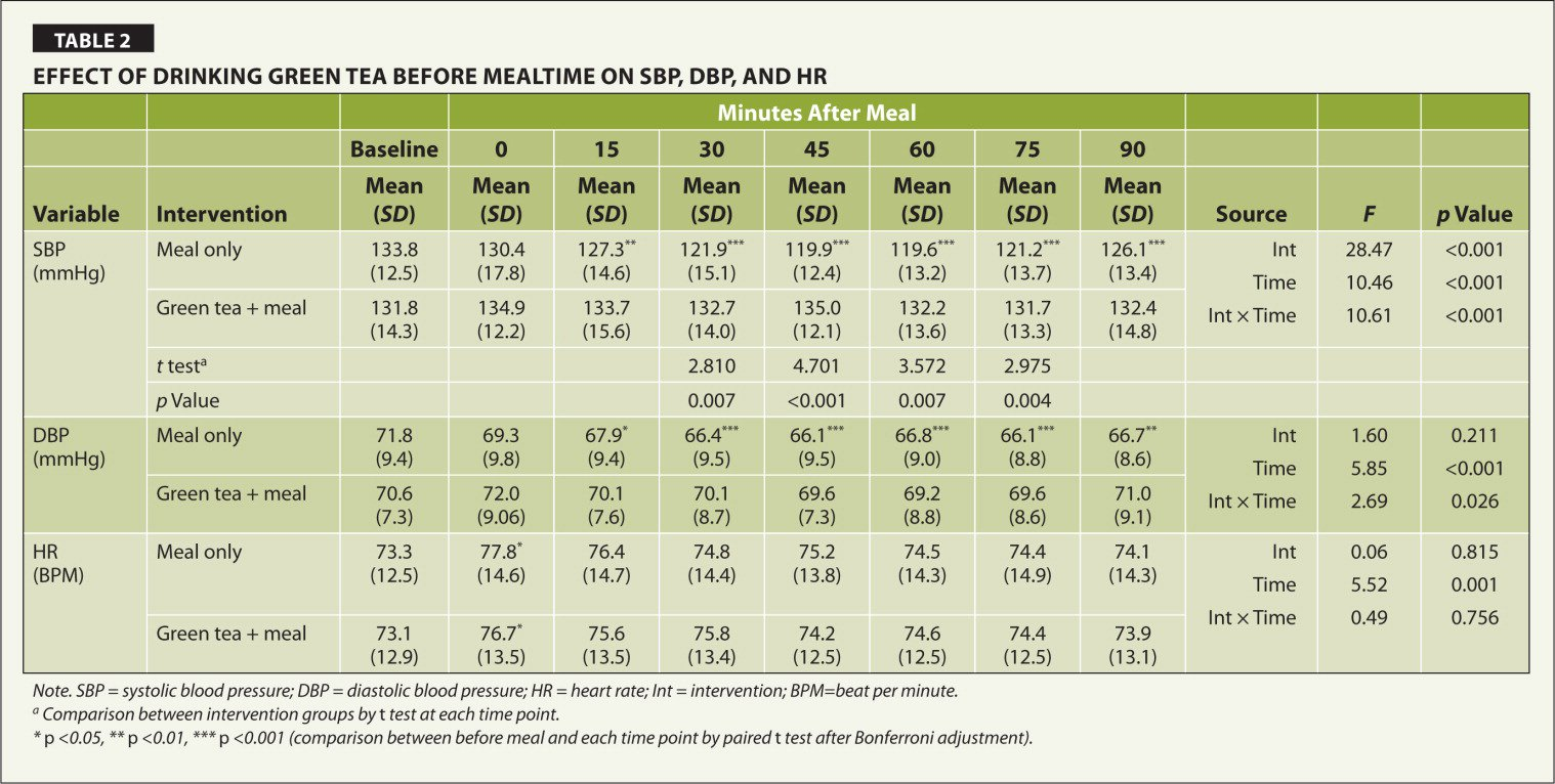 Effect of Drinking Green Tea Before Mealtime on SBP, DBP, And HR