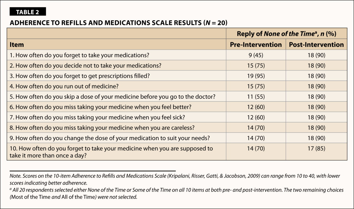 Adherence to Refills and Medications Scale Results (N = 20)