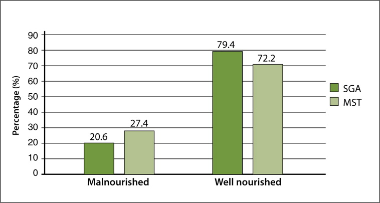 Prevalence of malnutrition in older adults at high risk of hospital readmission.SGA = Subjective Global Assessment; MST = Malnutrition Screening Tool.