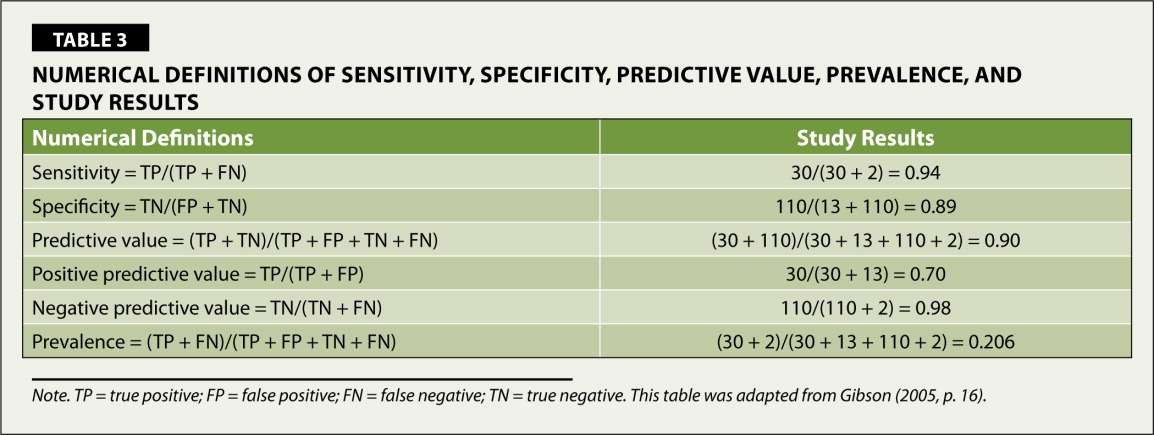 Numerical Definitions of Sensitivity, Specificity, Predictive Value, Prevalence, and Study Results