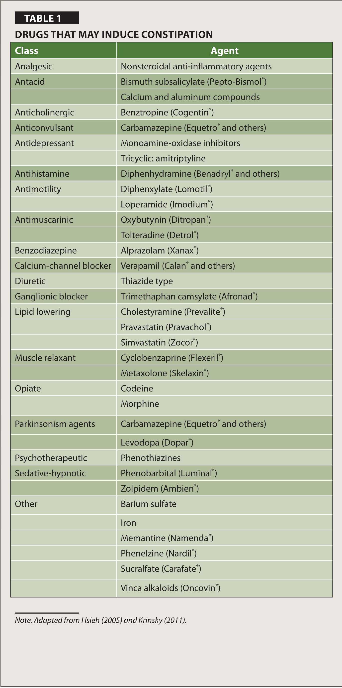 Drugs That May Induce Constipation