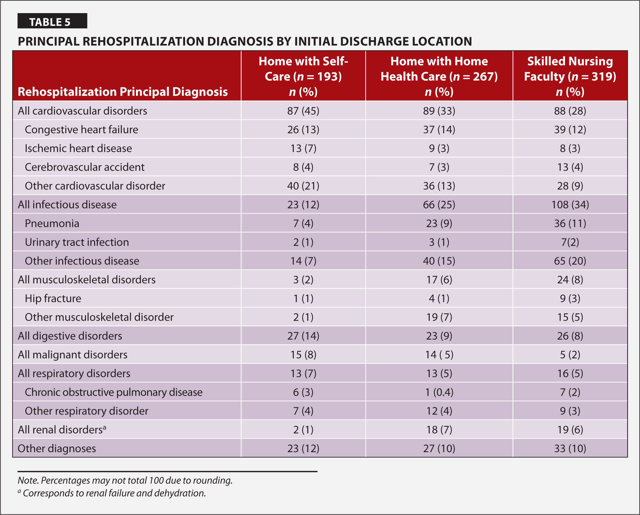 Principal Rehospitalization Diagnosis by Initial Discharge Location
