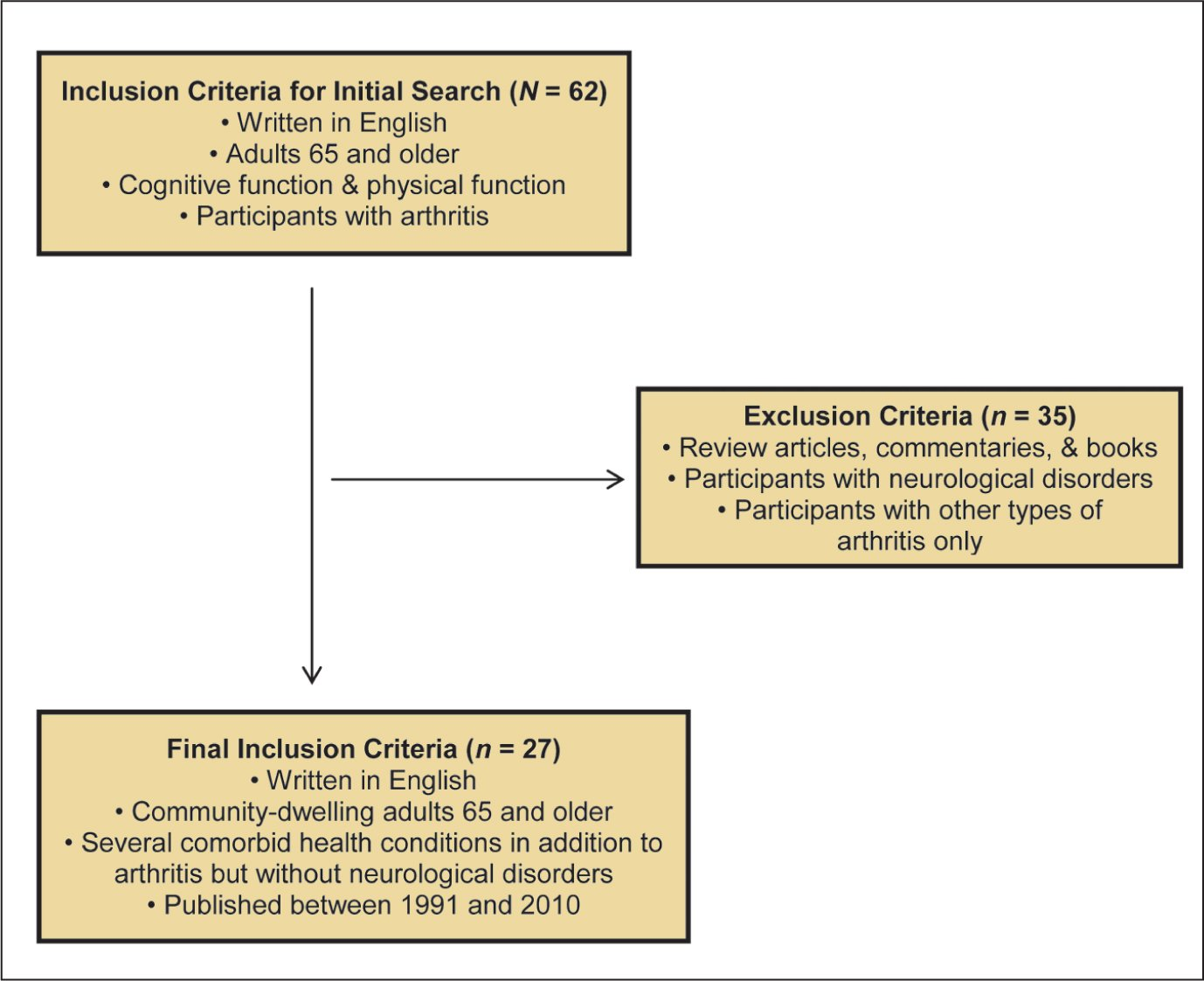 Selection process of reviewed literature.