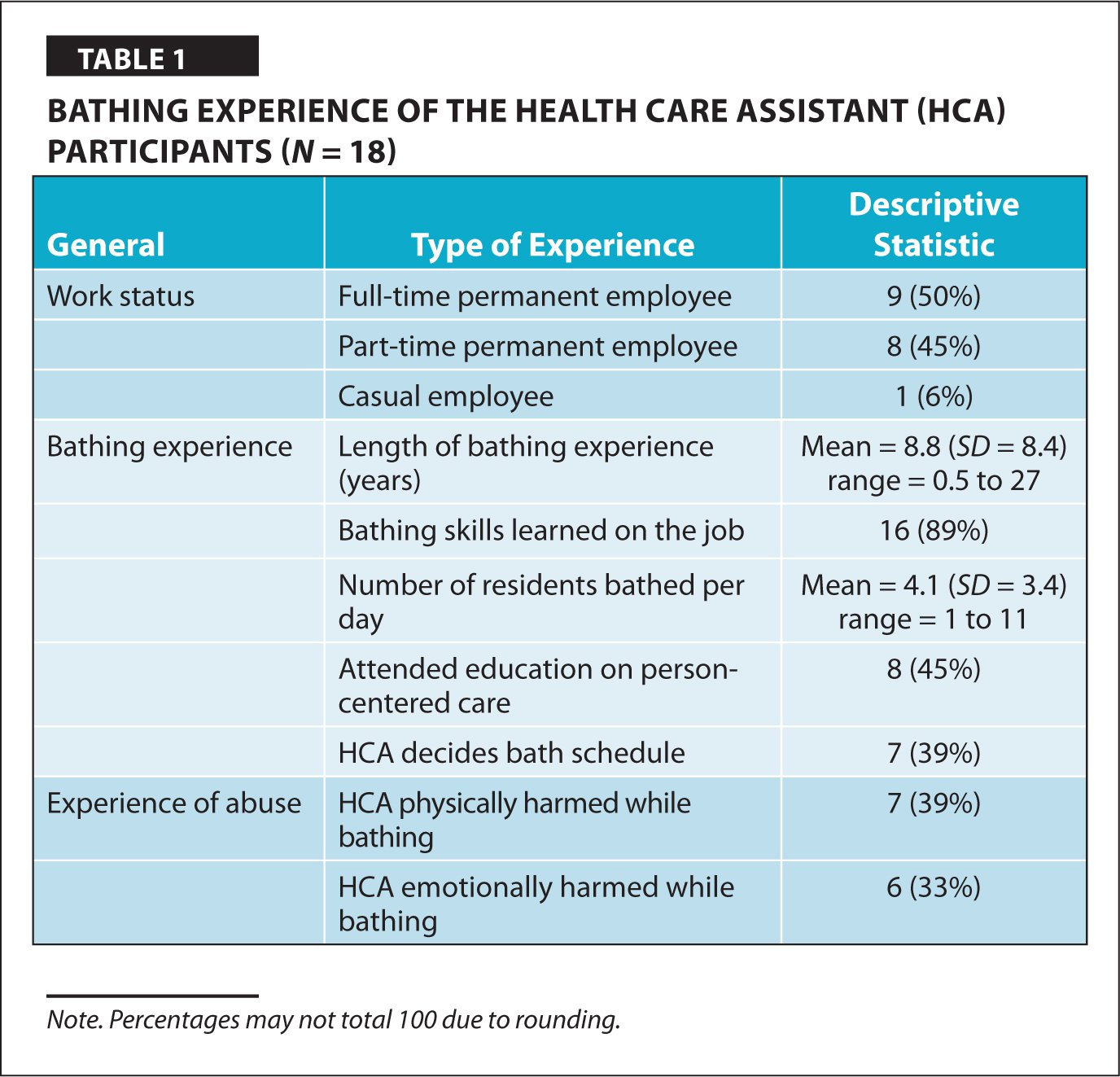 Bathing Experience of the Health Care Assistant (HCA) Participants (N = 18)