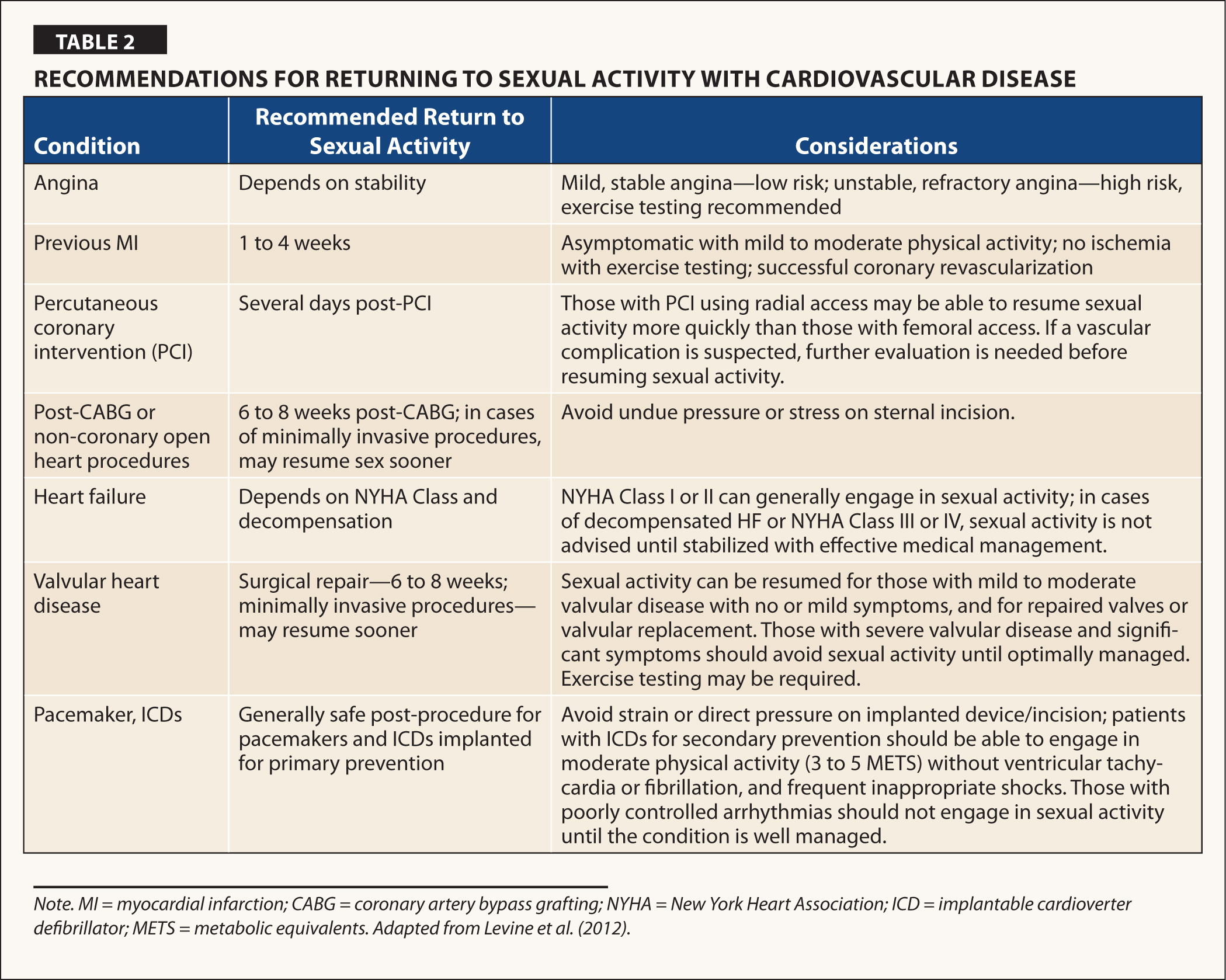 Recommendations for Returning to Sexual Activity With Cardiovascular Disease