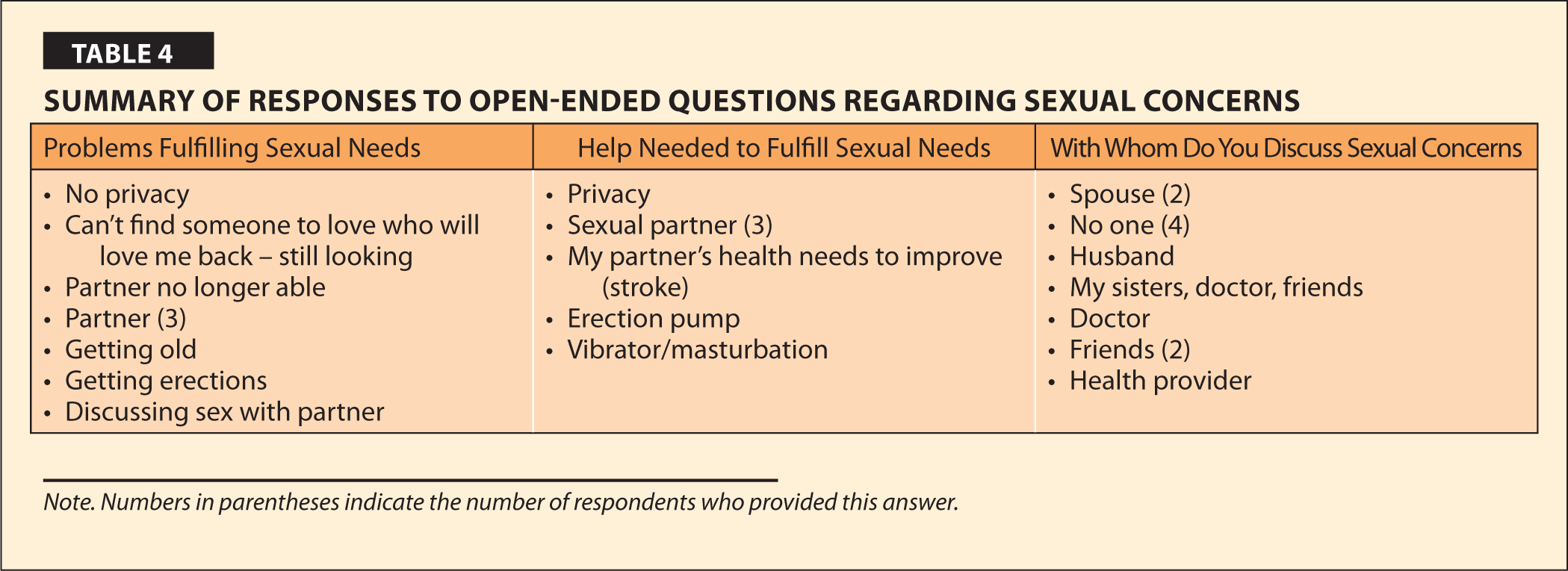 Summary of Responses to Open-Ended Questions Regarding Sexual Concerns
