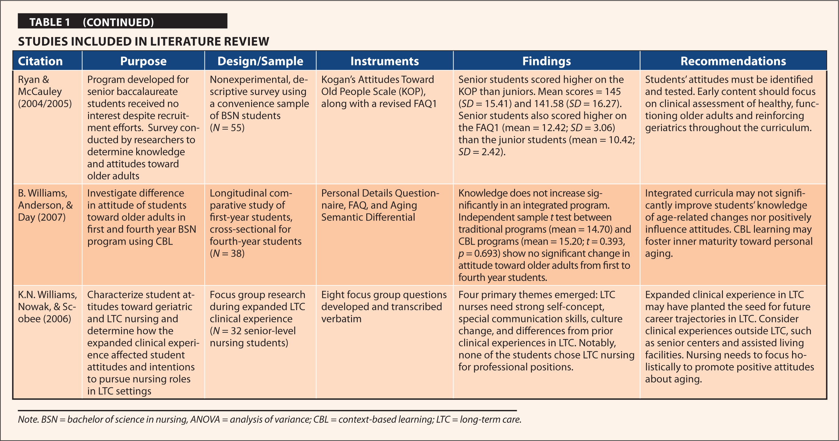 Studies Included In Literature Review