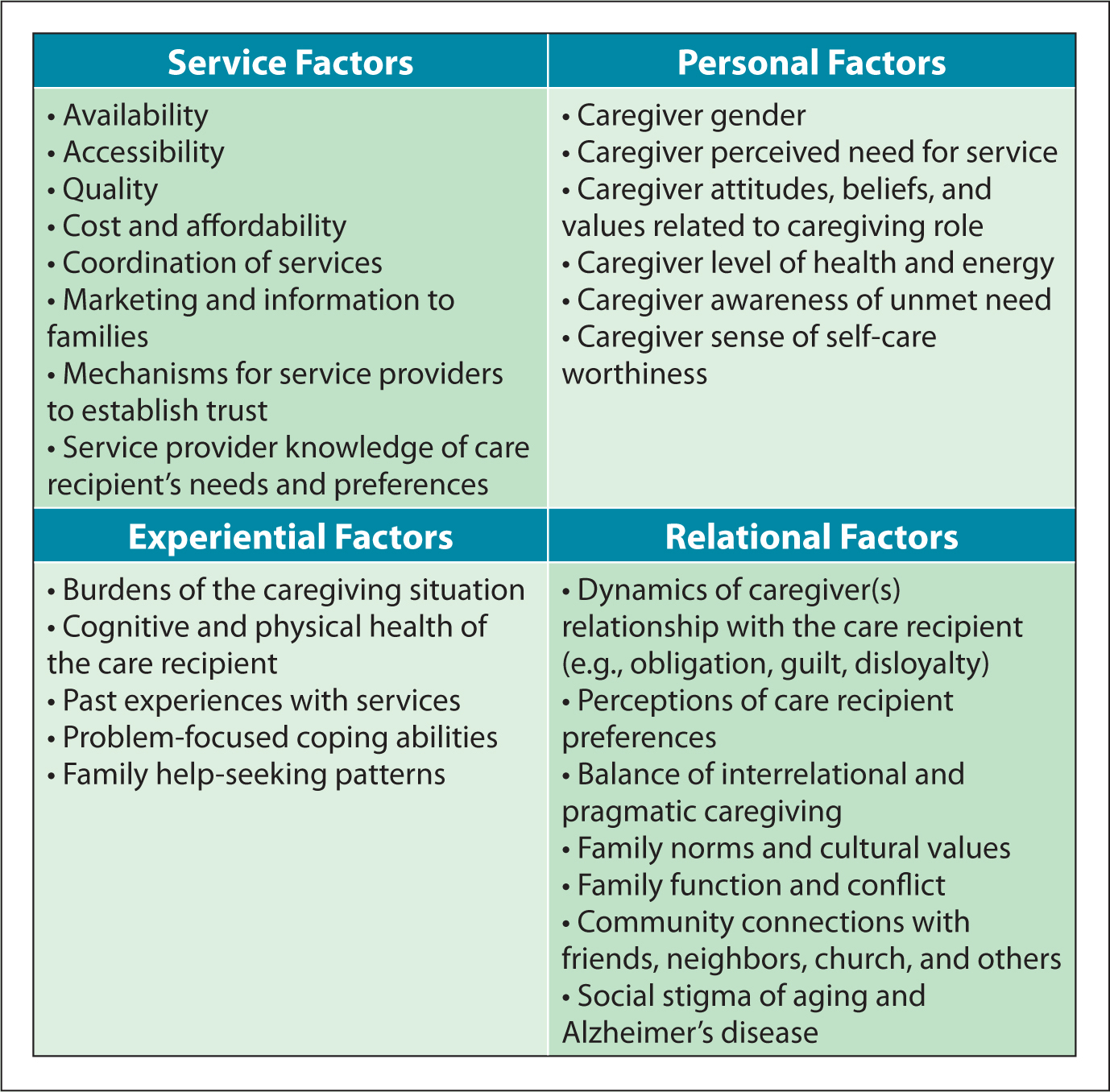 Evidence-based factors that influence decisions to use or not use support services.