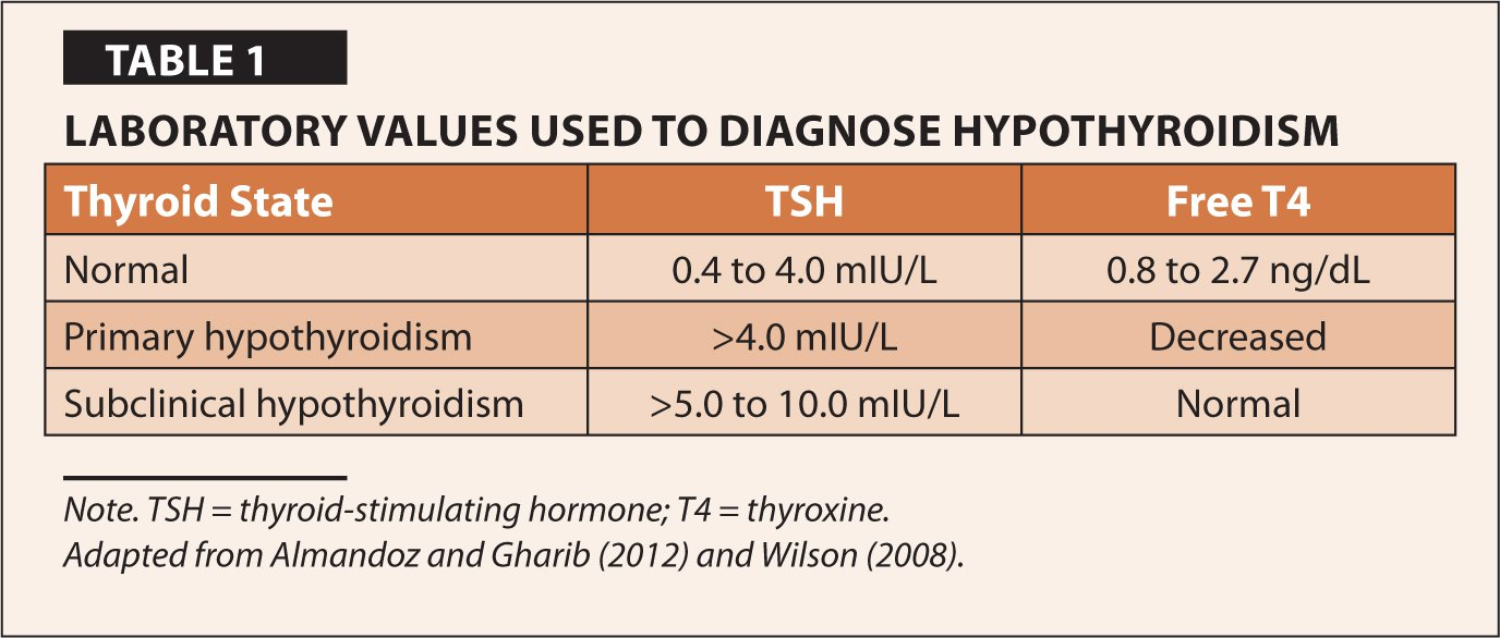 Laboratory Values Used To Diagnose Hypothyroidism