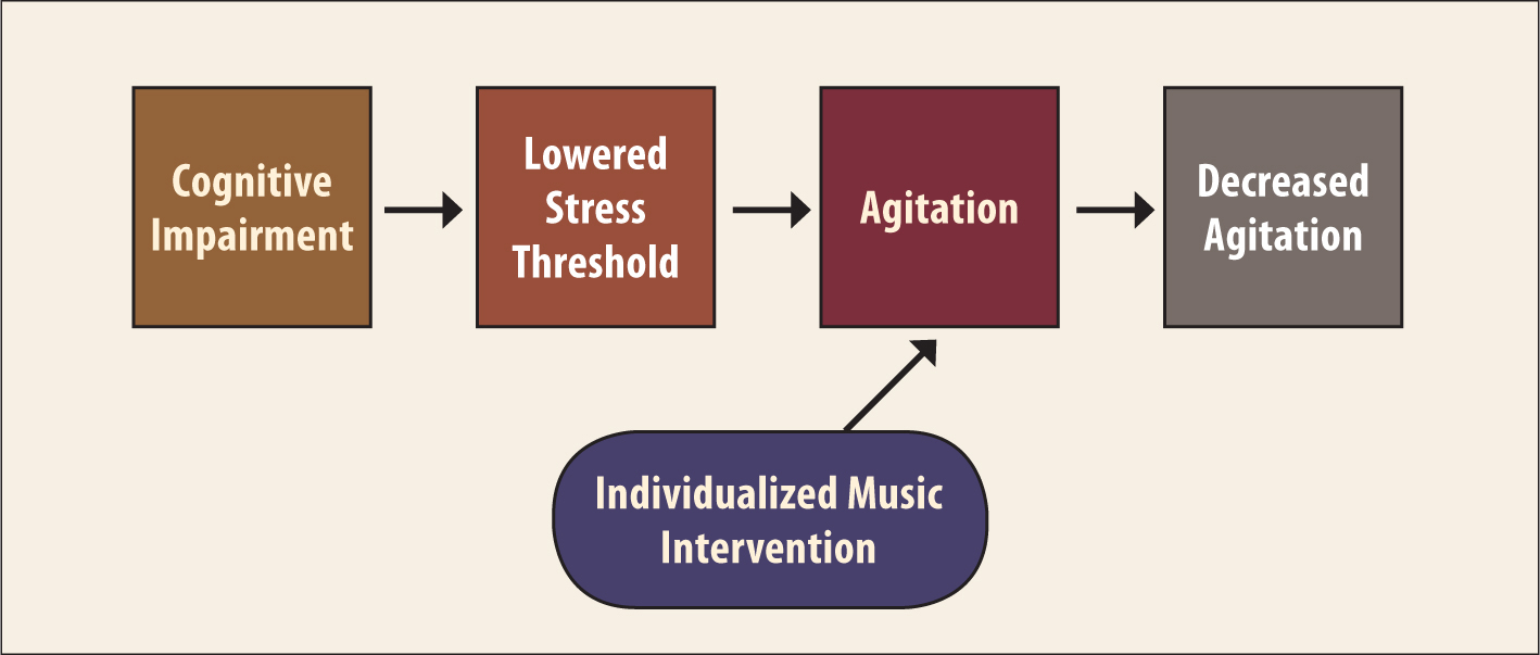 "Gerdner's Middle-Range Theory of Individualized Music Intervention for Agitation. From ""An Individualized Music Intervention for Agitation,"" by L.A. Gerdner, 1997, Journal of the American Psychiatric Nurses Association, 3(6), 177–184. Copyright 1997 by SAGE Journals. Reprinted with permission."