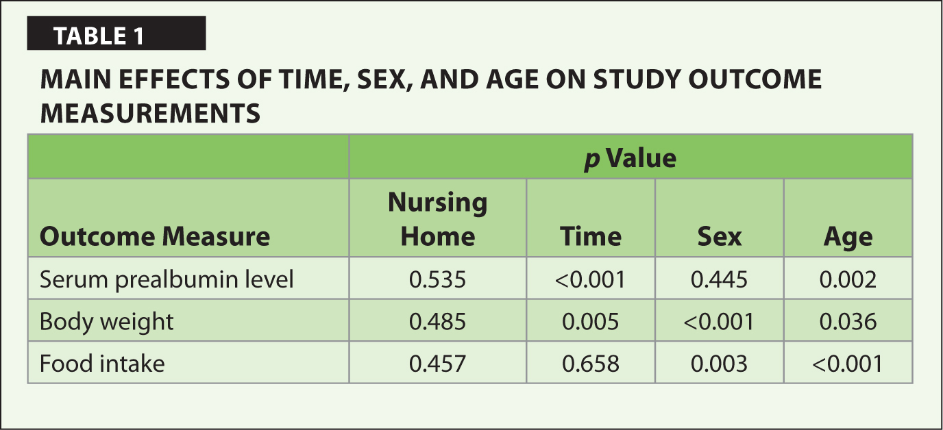 Main Effects of Time, Sex, and Age on Study Outcome Measurements