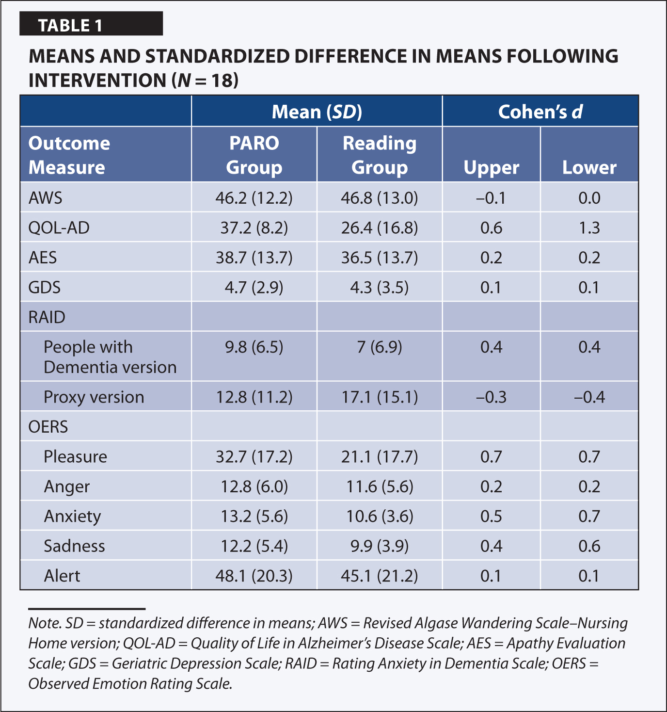 Means and Standardized Difference in Means Following Intervention (N = 18)