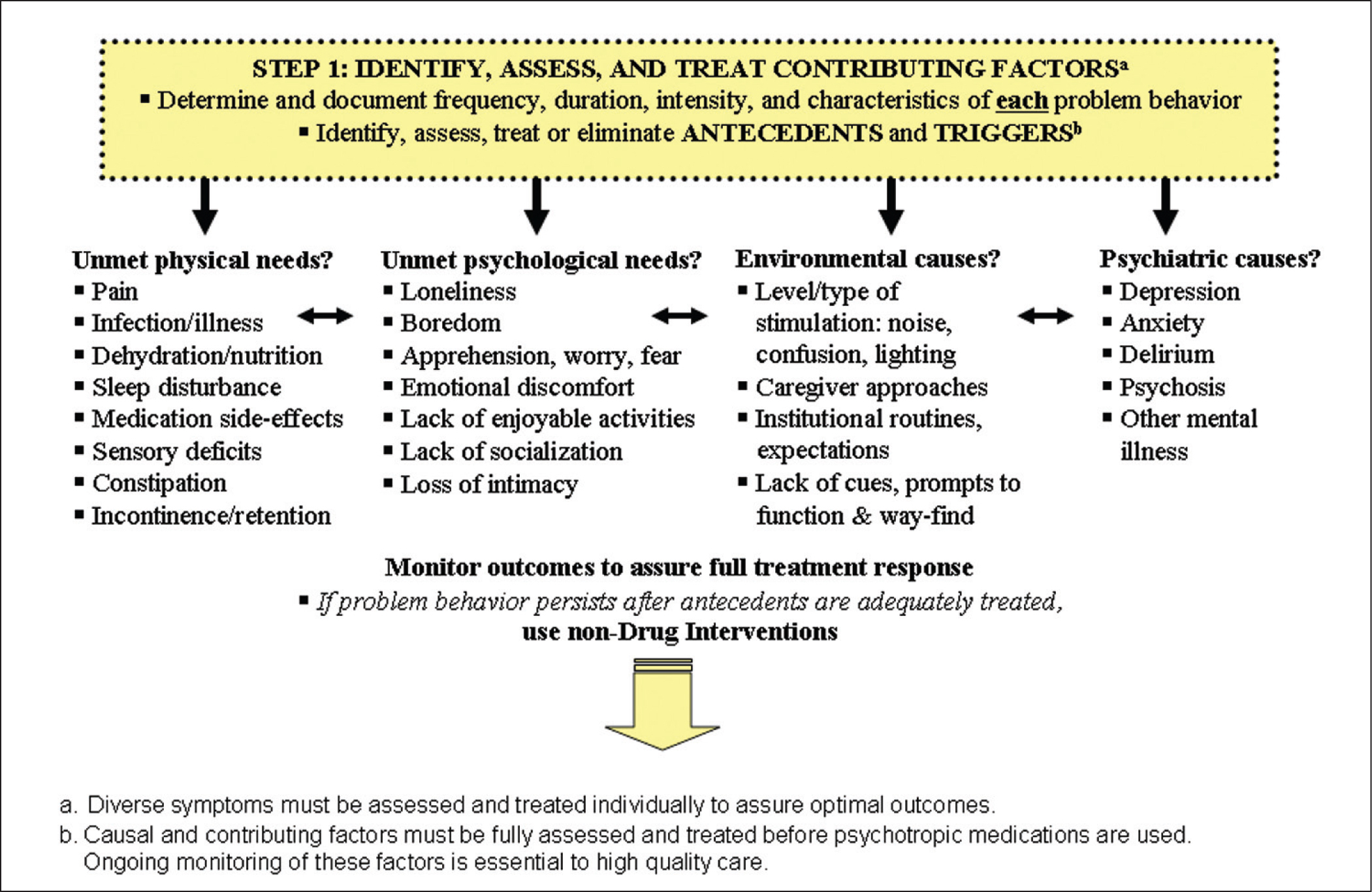 Algorithm for Treating Behavioral and Psychological Symptoms of Dementia, Step 1.Source. Iowa Geriatric Education Center (http://www.healthcare.uiowa.edu/igec/IAADAPT). Used with permission.