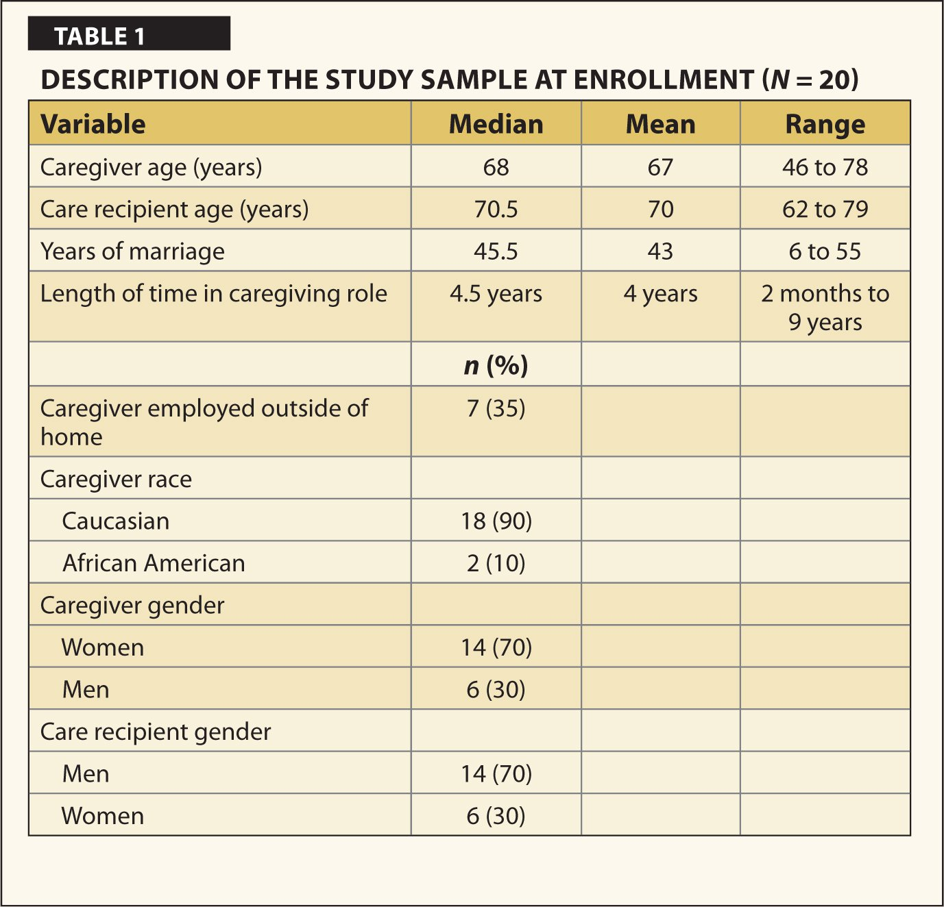 Description of the Study Sample at Enrollment (N = 20)