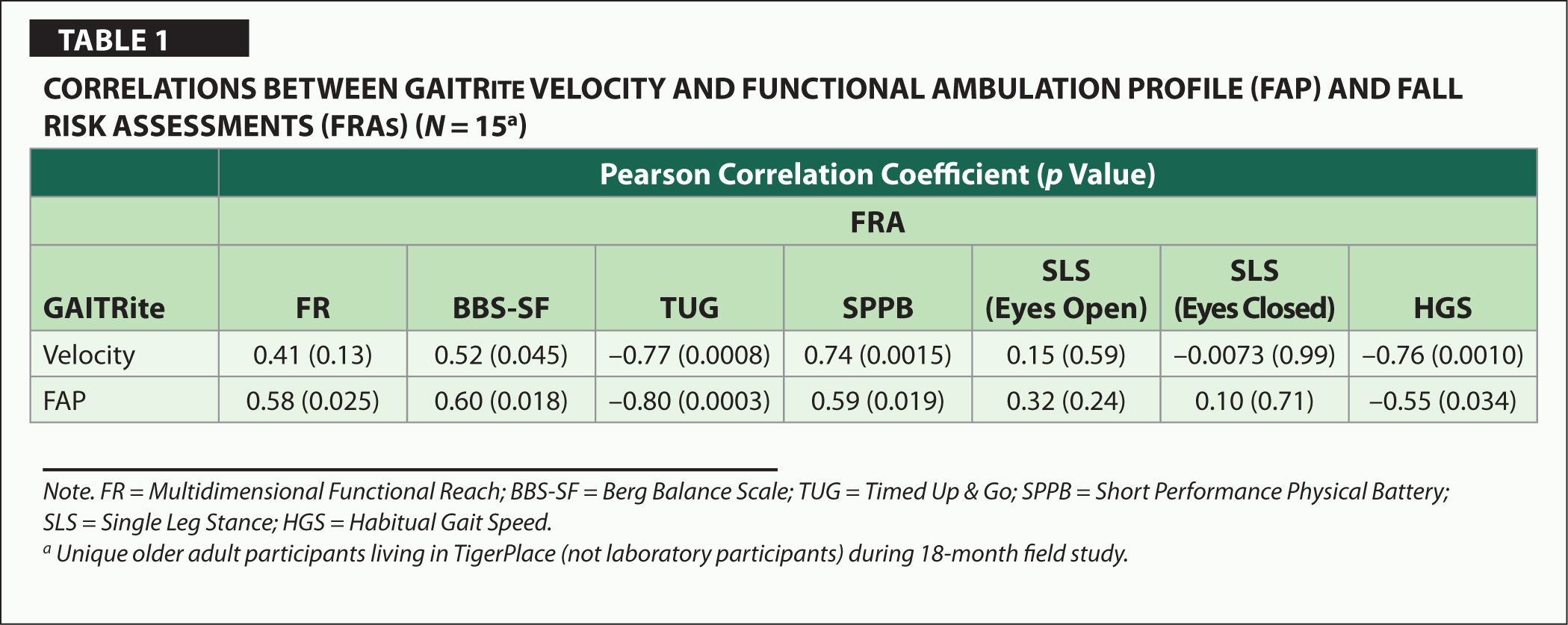 Correlations Between GAITRite Velocity and Functional Ambulation Profile (FAP) and Fall Risk Assessments (FRAs) (N = 15a)