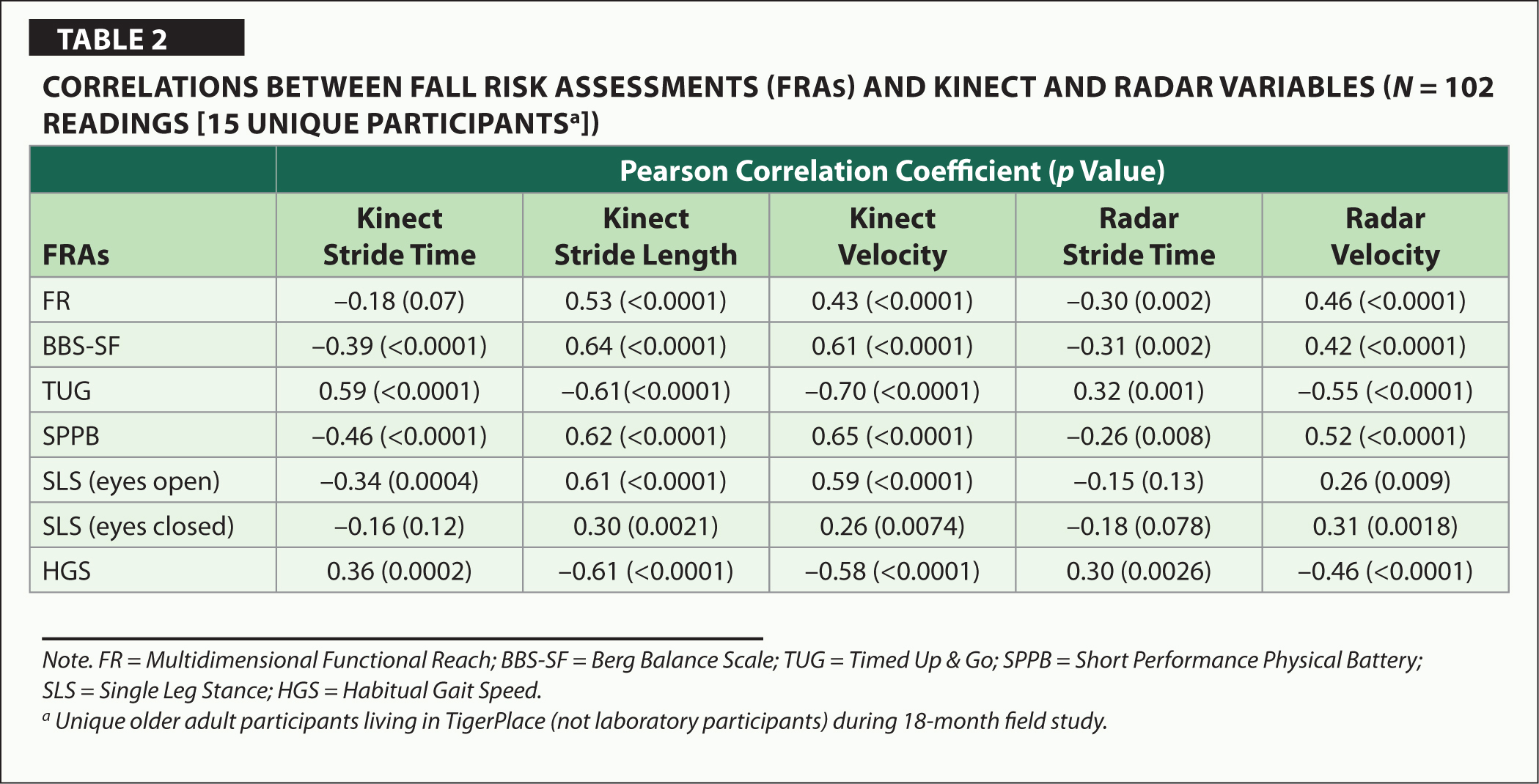 Correlations Between Fall Risk Assessments (FRAs) and Kinect and Radar Variables (N = 102 Readings [15 Unique Participantsa ])