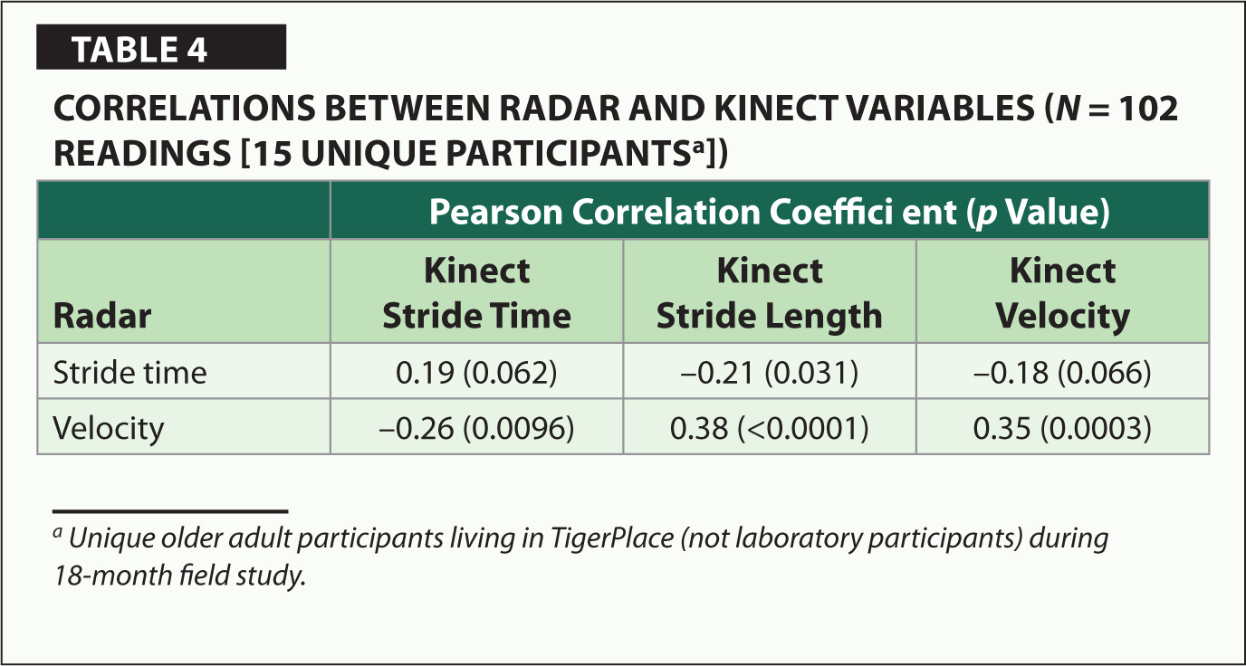Correlations Between Radar and Kinect Variables (N = 102 Readings [15 Unique Participantsa ])