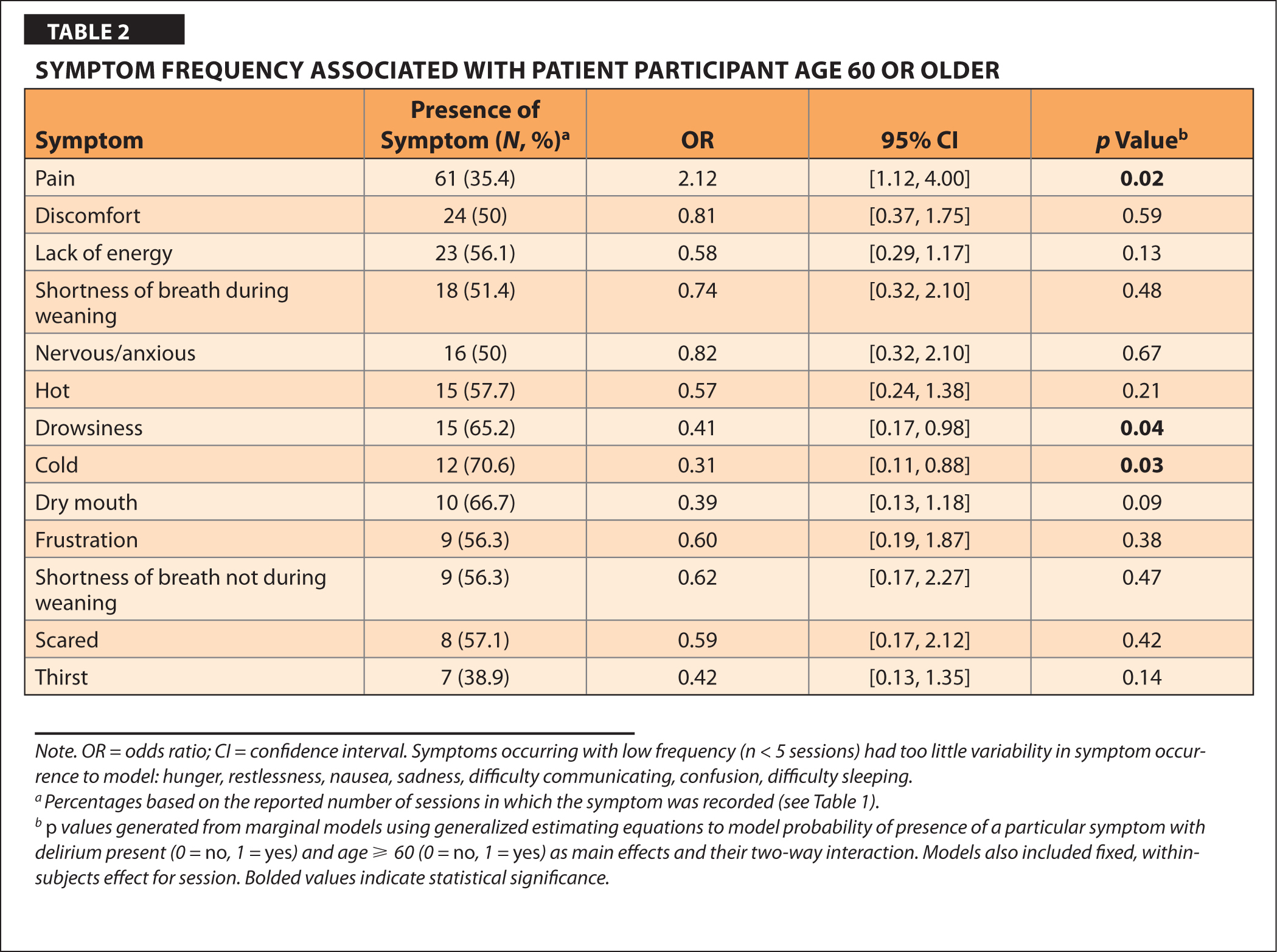 Symptom Frequency Associated with Patient Participant Age 60 or Older