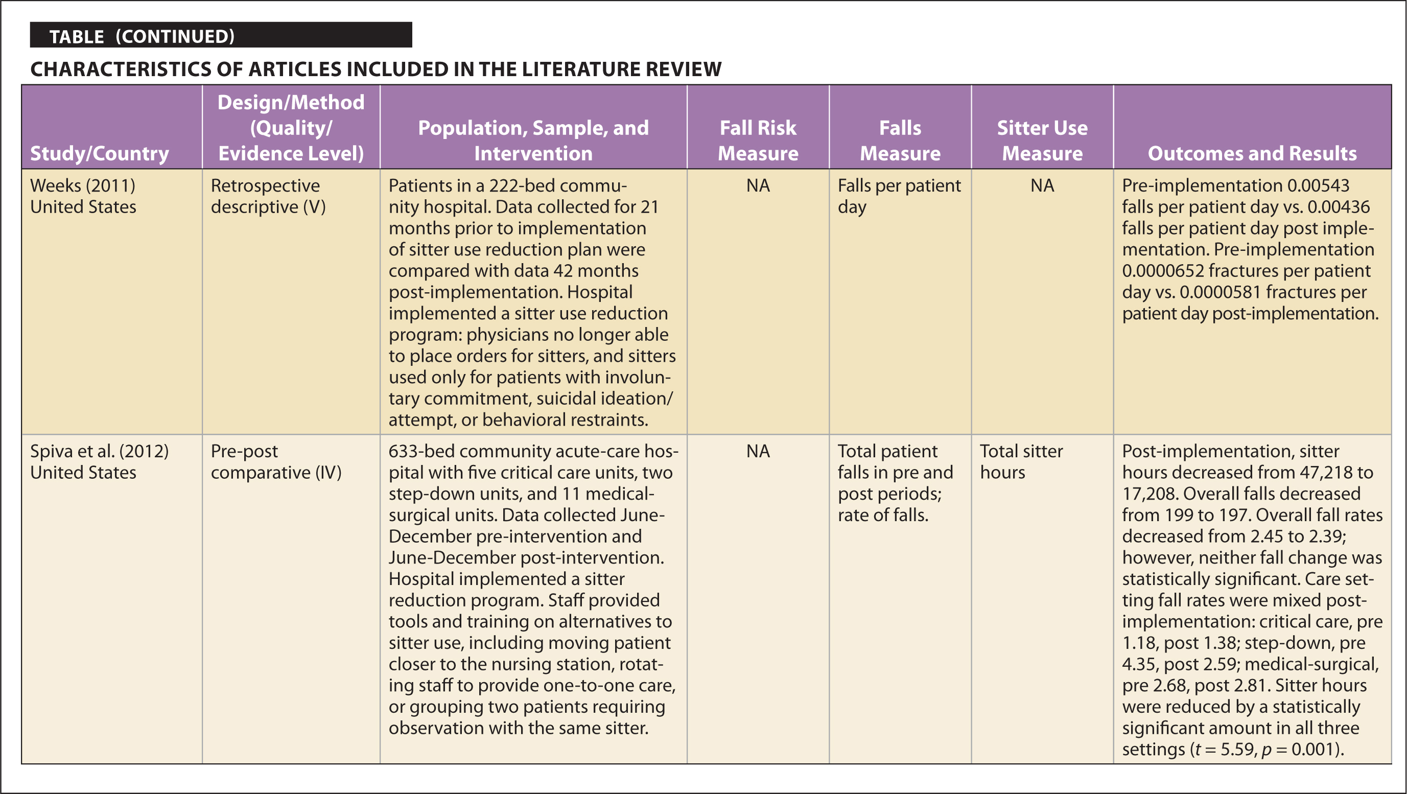 Characteristics of Articles Included in the Literature Review