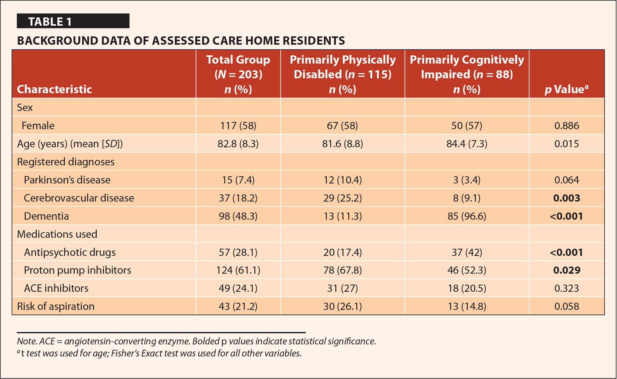 Background Data of Assessed Care Home Residents