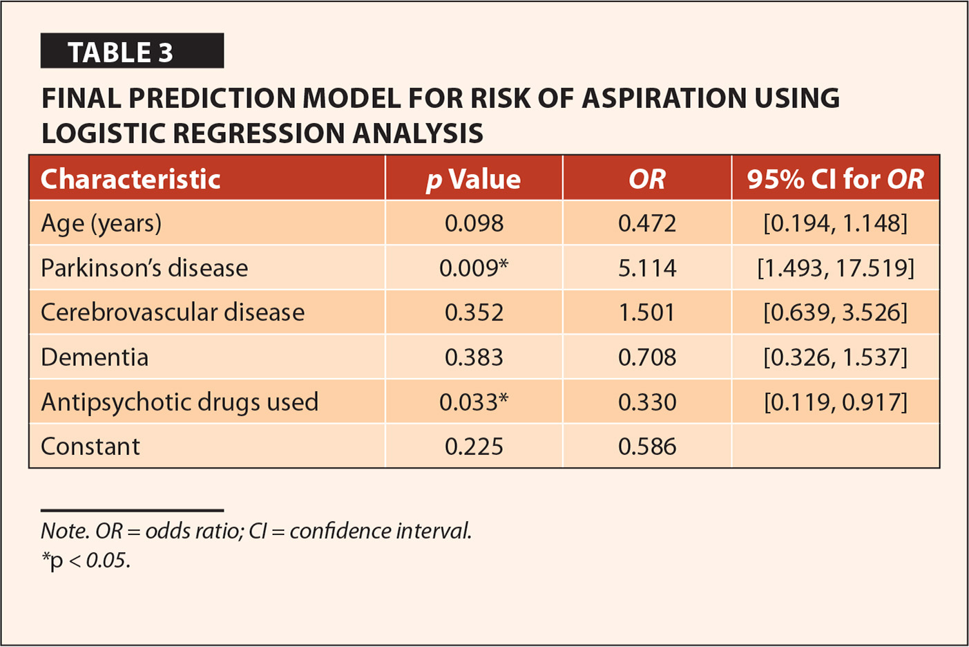 Final Prediction Model for Risk of Aspiration Using Logistic Regression Analysis