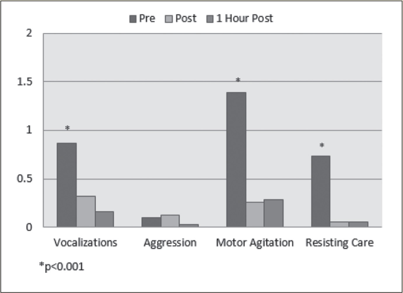 Pittsburgh Agitation Scale subscale scores.