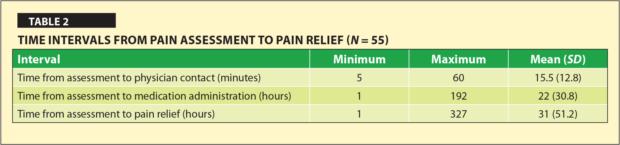 Time Intervals from Pain Assessment to Pain Relief (N = 55)