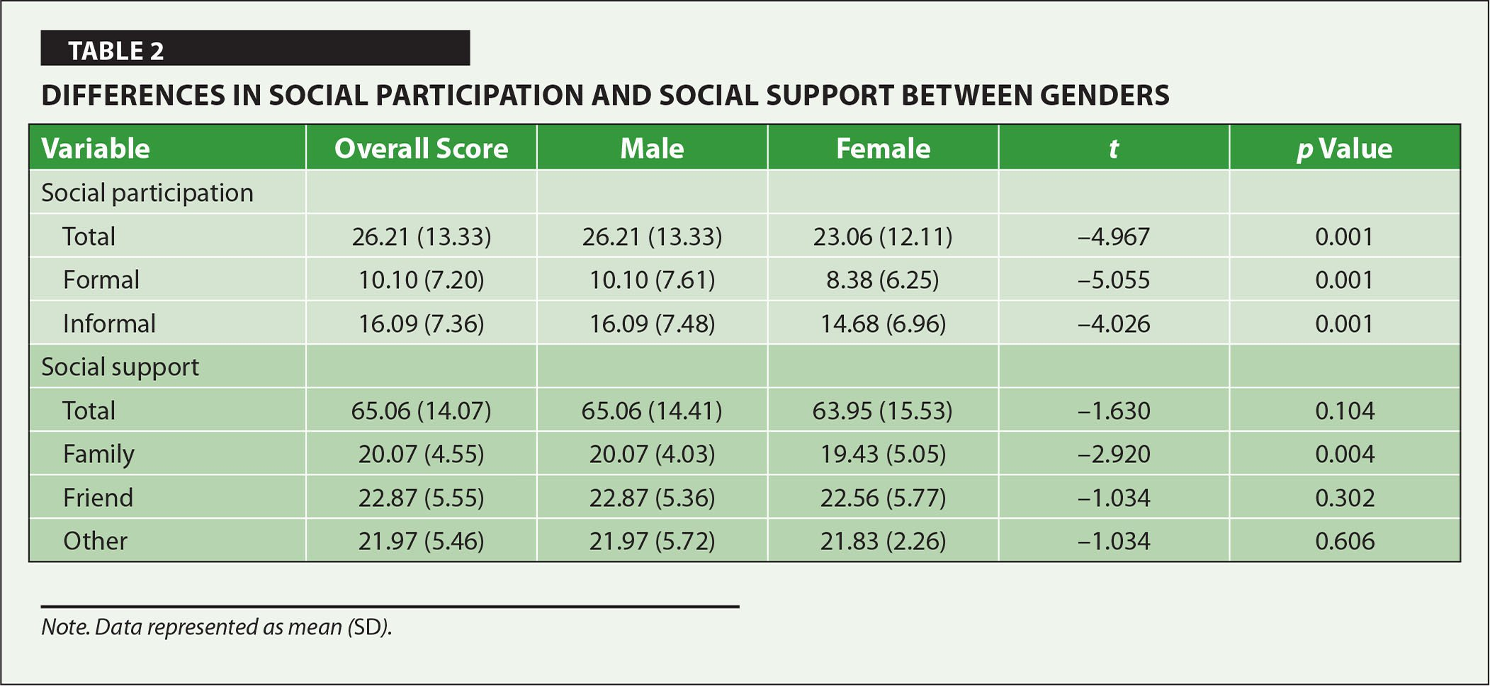 Differences in Social Participation and Social Support Between Genders