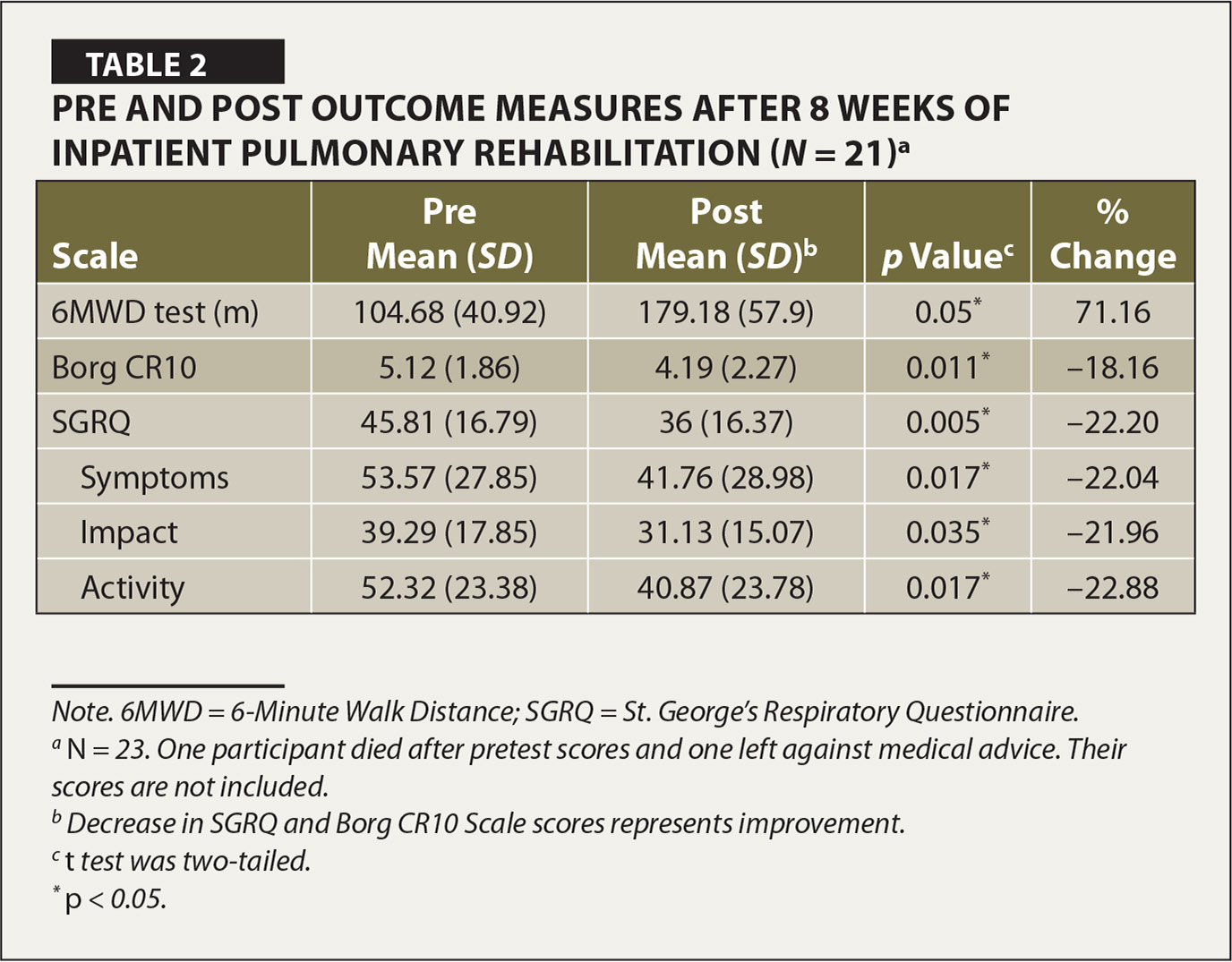 Pre and Post Outcome Measures after 8 Weeks of Inpatient Pulmonary Rehabilitation (N = 21)a