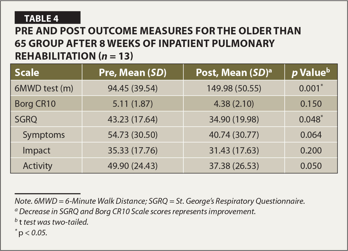 Pre and Post Outcome Measures for the Older than 65 Group after 8 Weeks of Inpatient Pulmonary Rehabilitation (n = 13)