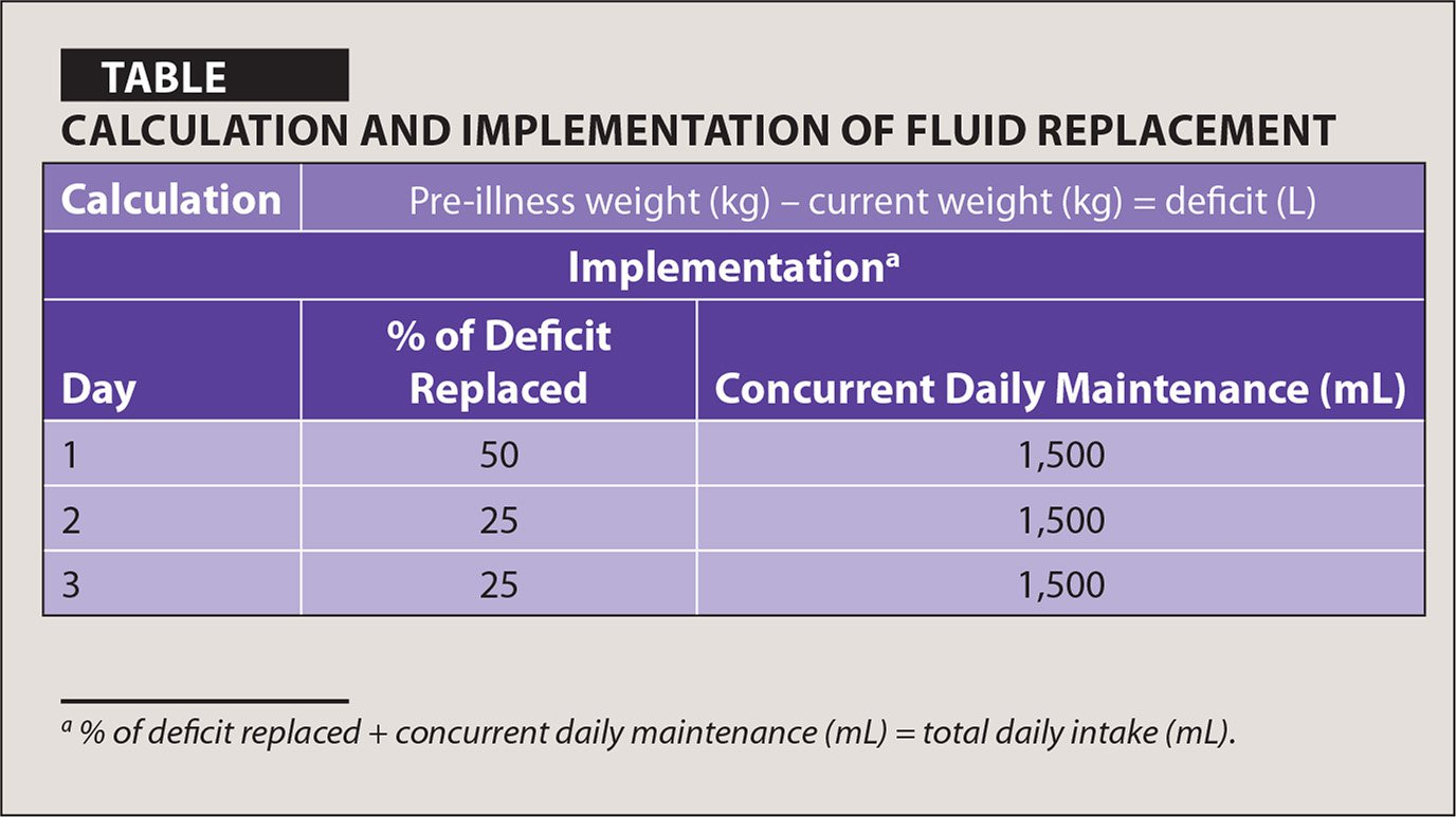 Calculation and Implementation of Fluid Replacement