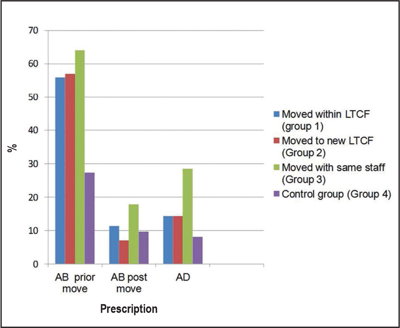 Percentages of antibiotic (AB) and antidepressant (AD) medication prescriptions. Note. LTCF = long-term care facility.
