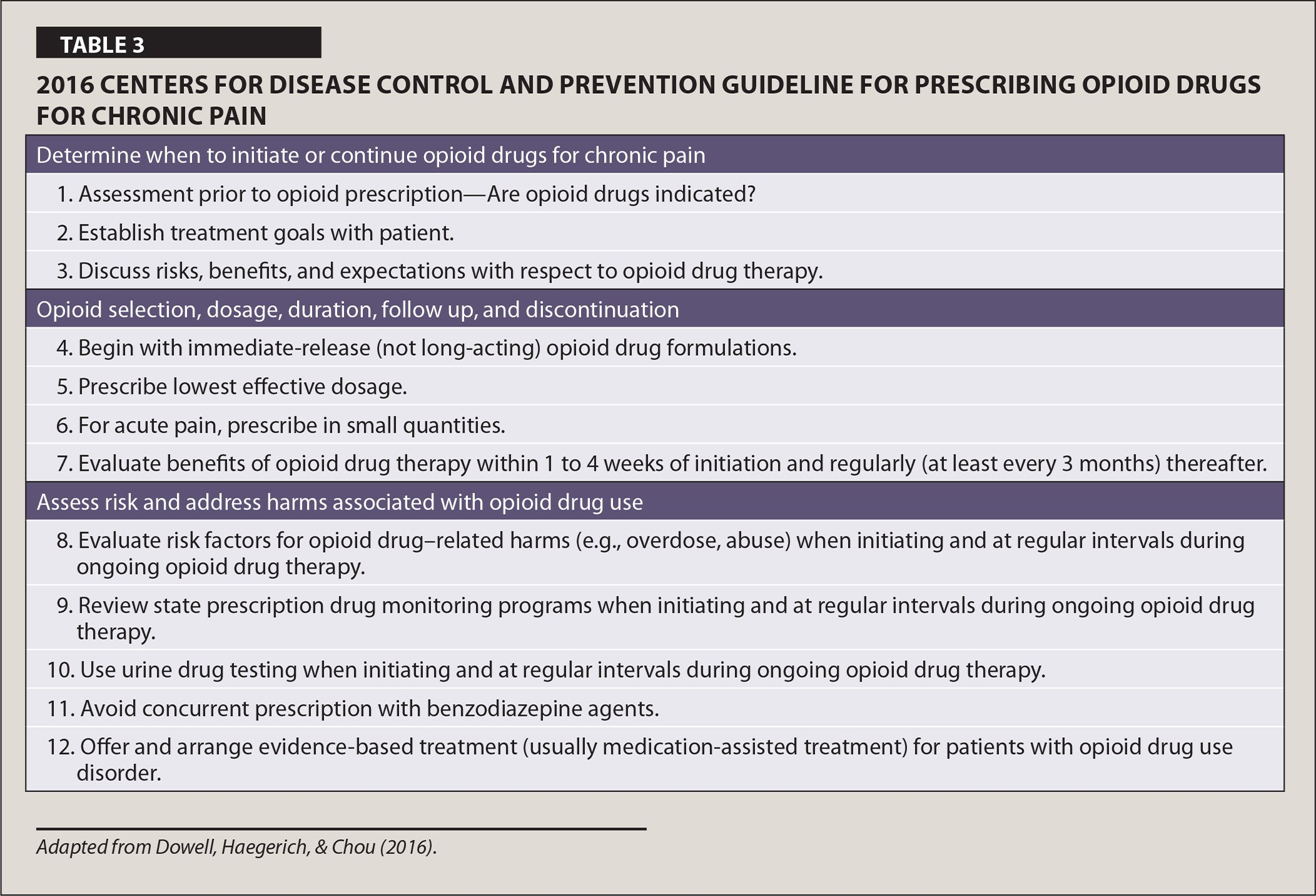 2016 Centers for Disease Control and Prevention Guideline for Prescribing Opioid Drugs for Chronic Pain