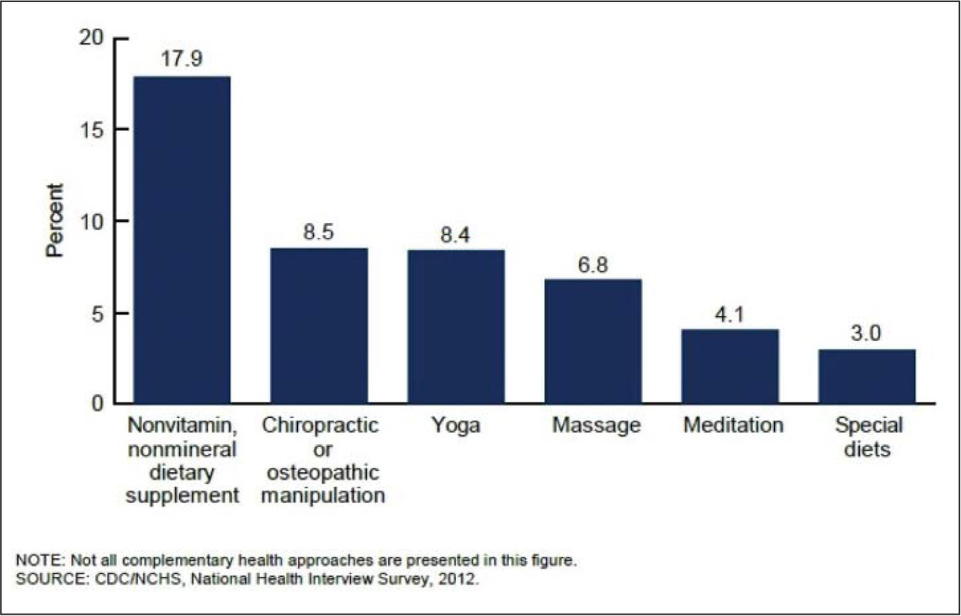 Percentage of adults 50 and older reporting use of complementary health approaches, 2012. Reprinted from Peregoy, J.A., Clarke, T.C., Jones, L.I., Stussman, B.J., & Nahin, R.L. (2014). Regional variation in use of complementary health approaches by U.S. adults (NCHS data brief, no. 146). Hyattsville, MD: National Center for Health Statistics.