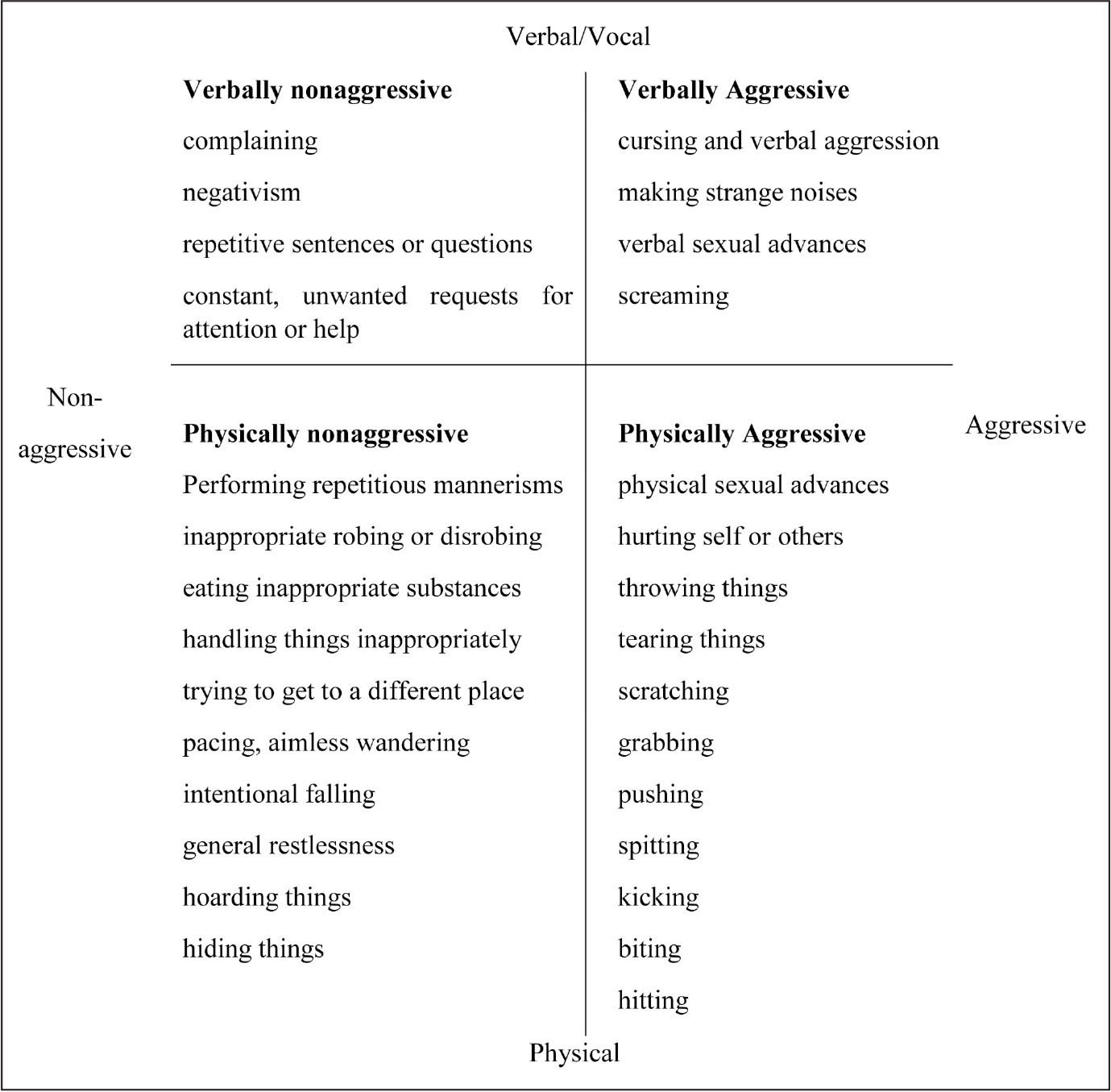 Behavioral and psychological symptoms of dementia behavior categories as defined by and adapted from Cohen-Mansfield (2000).