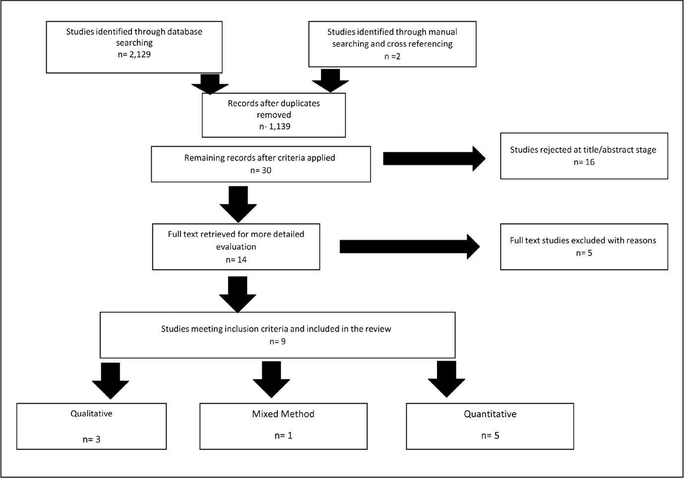 Preferred Reporting Items for Systematic Reviews and Meta-Analyses (PRISMA) flowchart of study selection process.