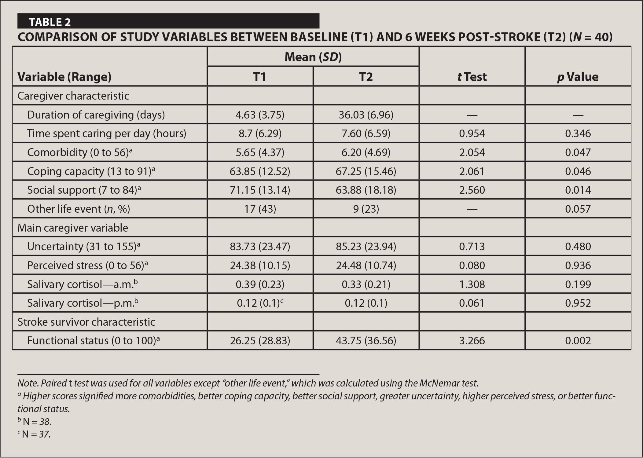 Comparison of Study Variables between Baseline (T1) and 6 Weeks Post-Stroke (T2) (N = 40)